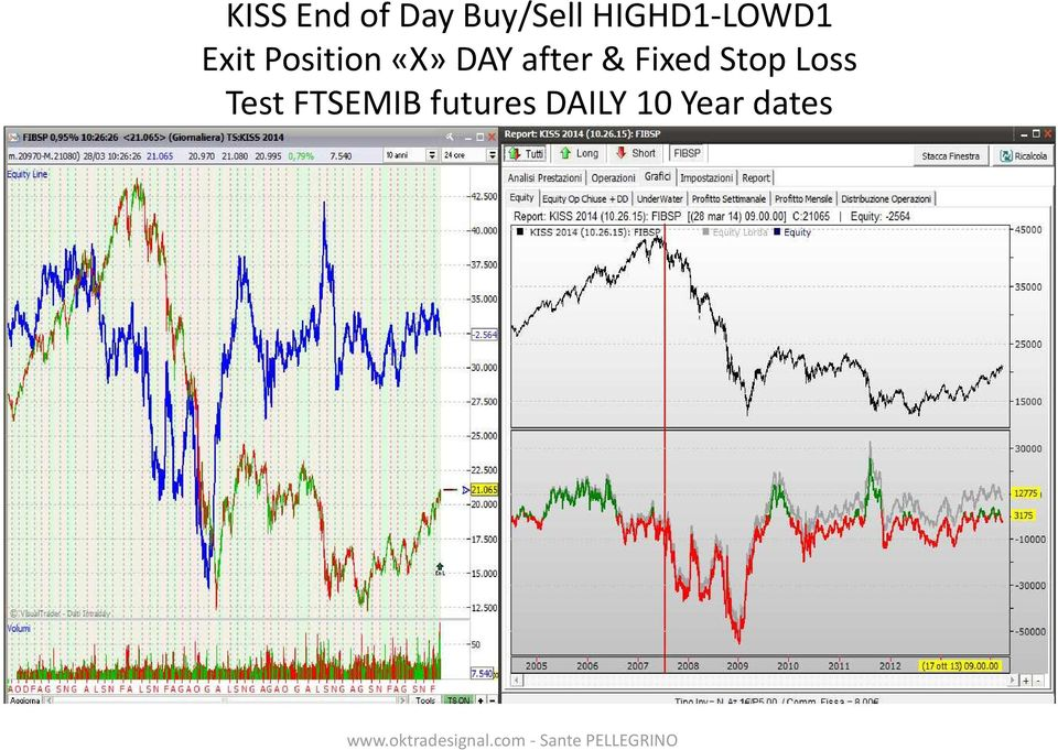 DAY after & Fixed Stop Loss