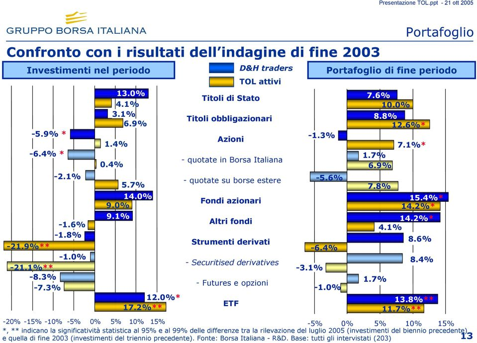 4%* 9.0% 14.2%* 9.1% Altri fondi 14.2%* -1.6% 4.1% -1.8% Strumenti derivati 8.6% -21.9%** -6.4% -1.0% - Securitised derivatives 8.4% -21.1%** -3.1% -8.3% 1.7% - Futures e opzioni -7.3% -1.0% 12.
