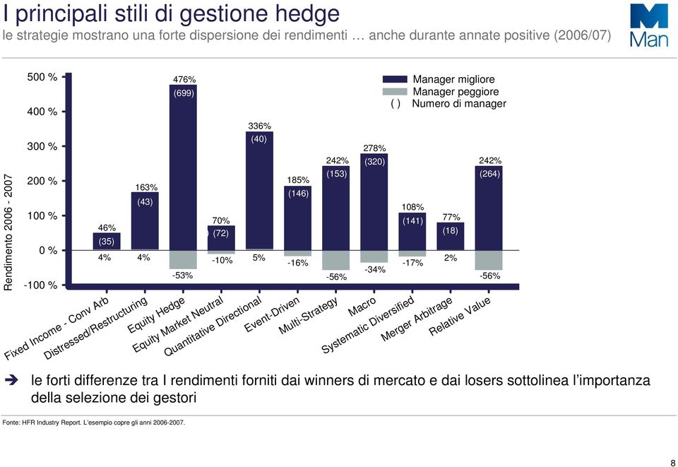 -17% -34% -53% -56% Event-Driven Multi-Strategy Macro Systematic Diversified Manager migliore Manager peggiore ( ) Numero di manager 278% 242% (320) 242% (153) (264) 108% (141) 77% (18) 2% Merger