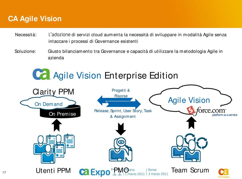 la metodologia Agile in azienda Clarity PPM PPM Systems On Demand Agile Vision Enterprise Edition On Premise