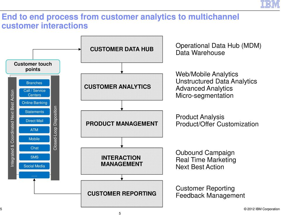 . Closed-Loop Disposition CUSTOMER DATA HUB CUSTOMER ANALYTICS PRODUCT MANAGEMENT INTERACTION MANAGEMENT CUSTOMER REPORTING Operational Data Hub (MDM) Data