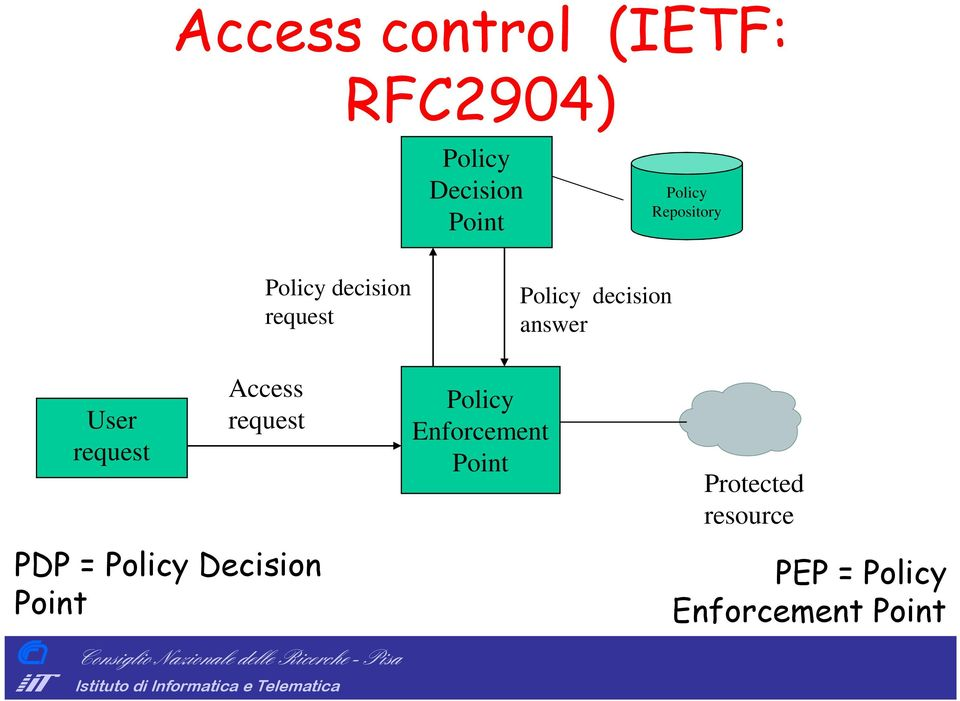 User request Access request PDP = Policy Decision Point