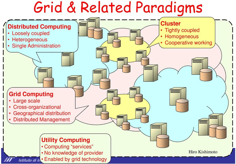 Cross-organizational Geographical distribution Distributed Management Utility Computing Computing