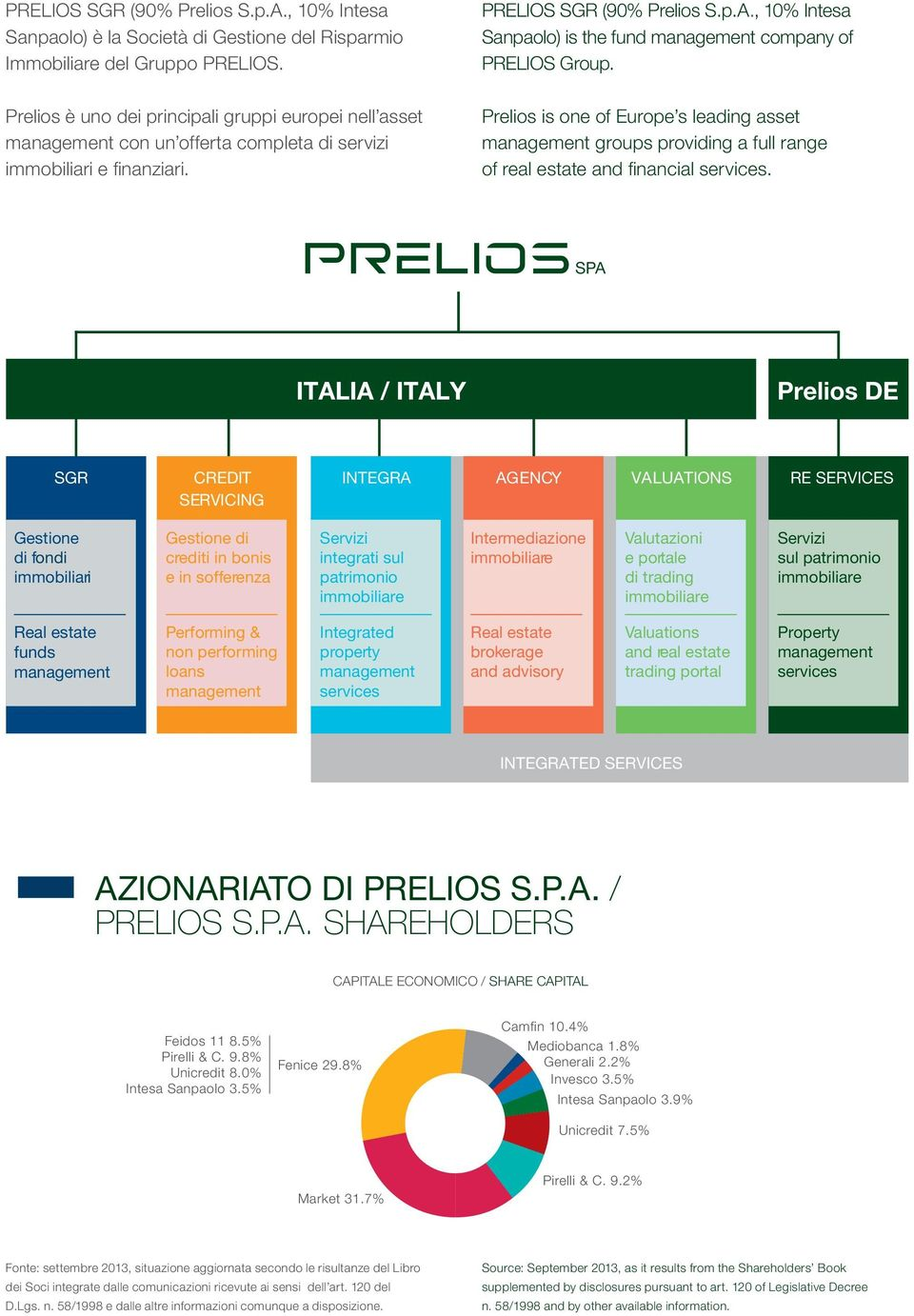 , 10% Intesa Sanpaolo) is the fund management company of PRELIOS Group. Prelios is one of Europe s leading asset management groups providing a full range of real estate and financial services.