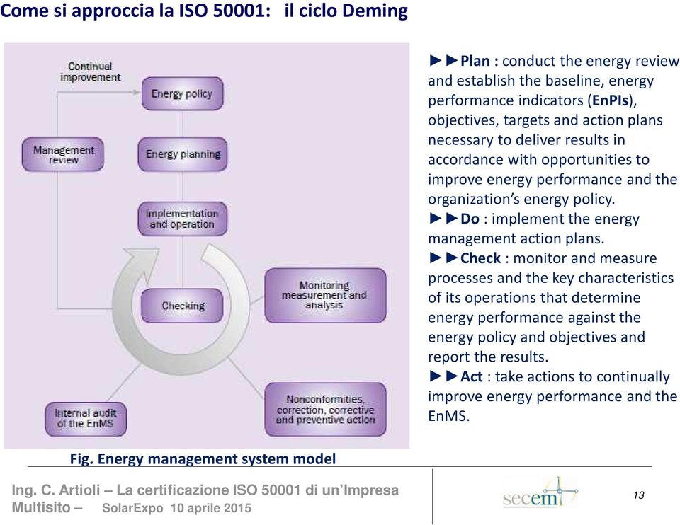 Do : implement the energy management action plans.