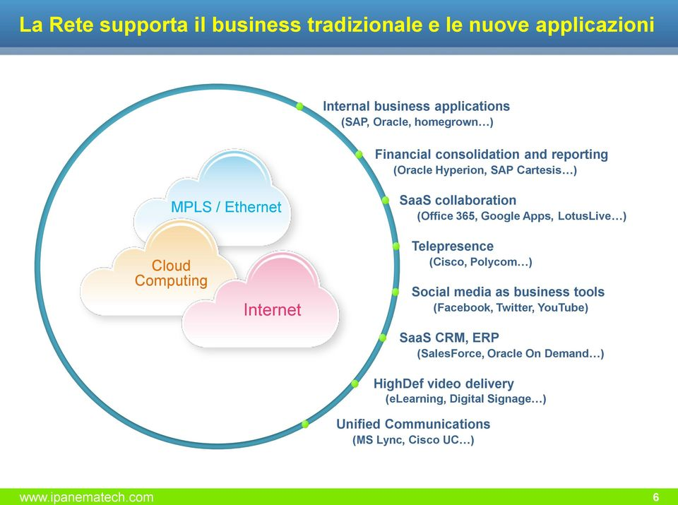 Cloud Computing Internet Telepresence (Cisco, Polycom ) Social media as business tools (Facebook, Twitter, YouTube) SaaS CRM, ERP