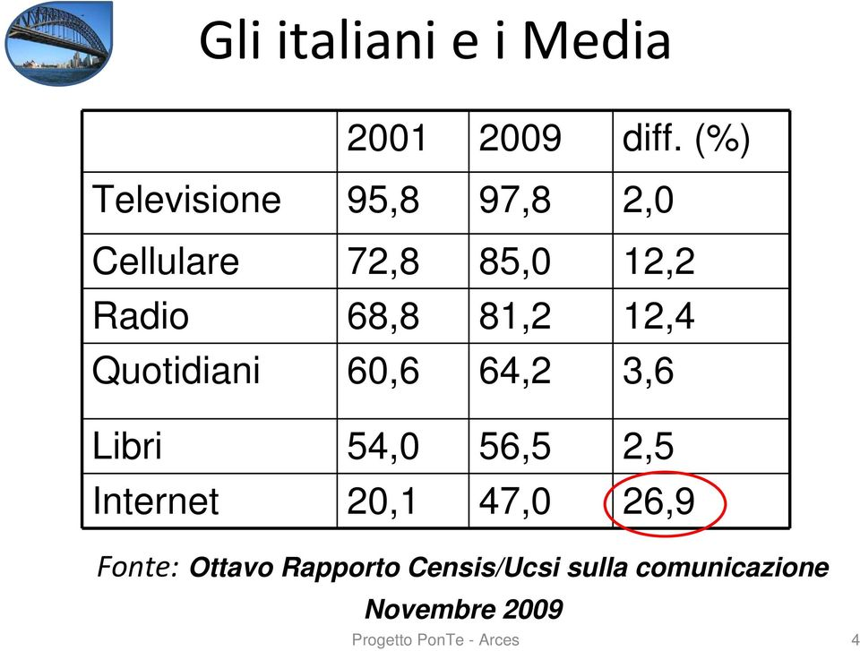 81,2 12,4 Quotidiani 60,6 64,2 3,6 Libri 54,0 56,5 2,5 Internet 20,1