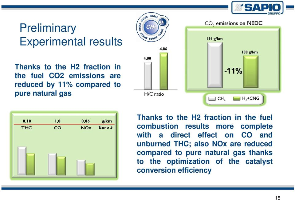 combustion results more complete with a direct effect on CO and unburned THC; also NOx are
