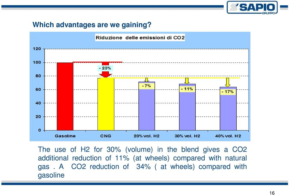 CO2 additional reduction of 11% (at wheels) compared