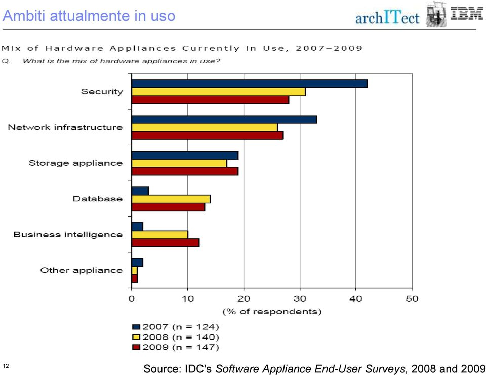 Appliance End-User Surveys,