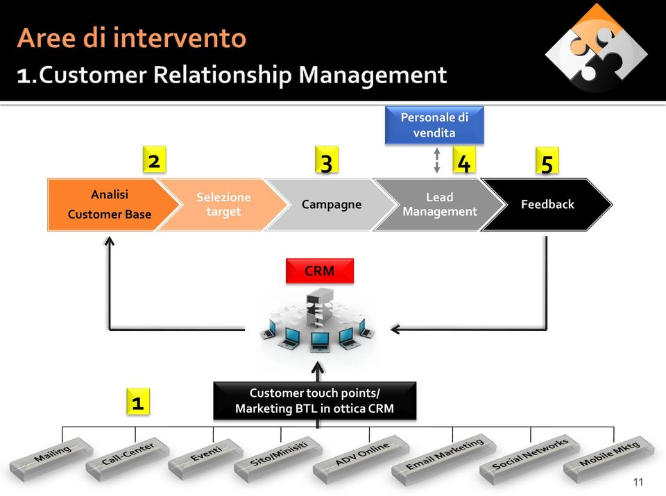 Lead Management Feedback CRM 1 Customer