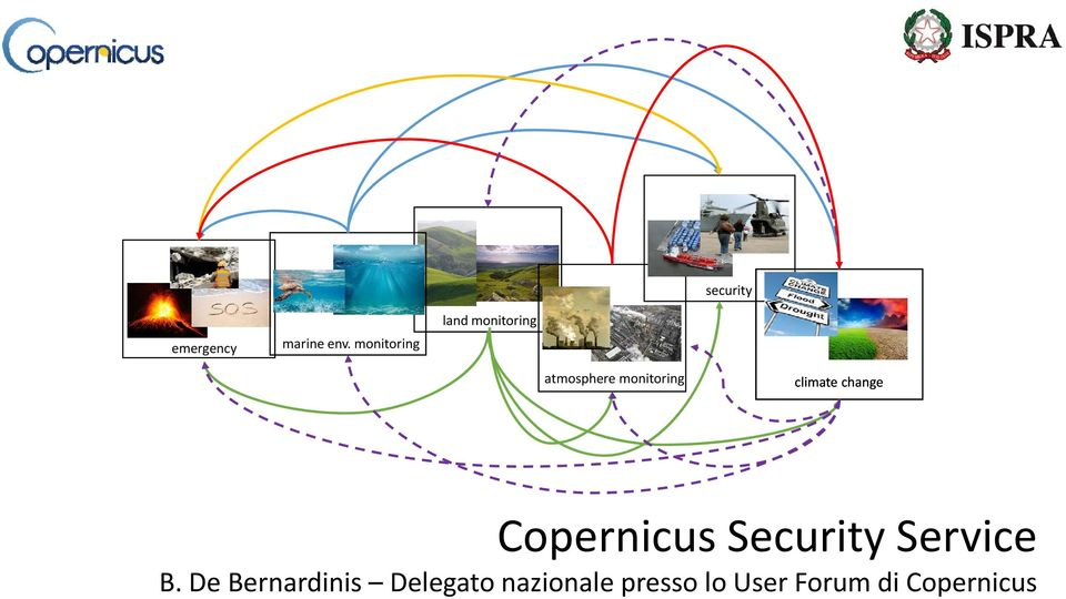 climate change Copernicus Security Service p y B.