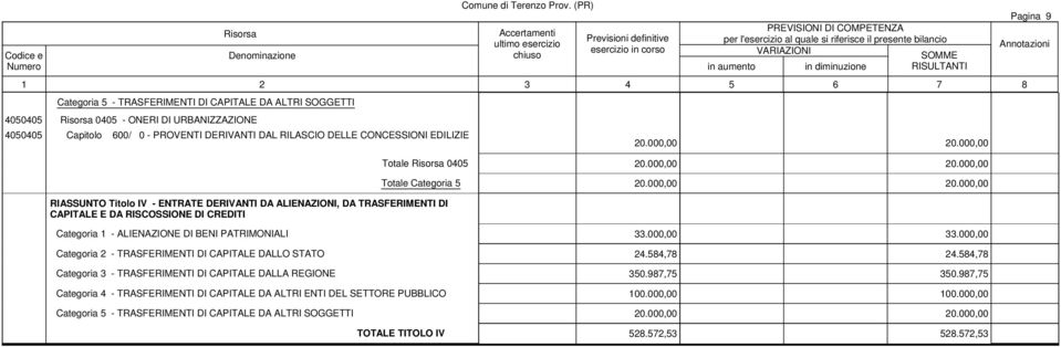 000,00 33.000,00 Categoria 2 - TRASFERIMENTI DI CAPITALE DALLO STATO 24.584,78 24.584,78 Categoria 3 - TRASFERIMENTI DI CAPITALE DALLA REGIONE 350.987,75 350.