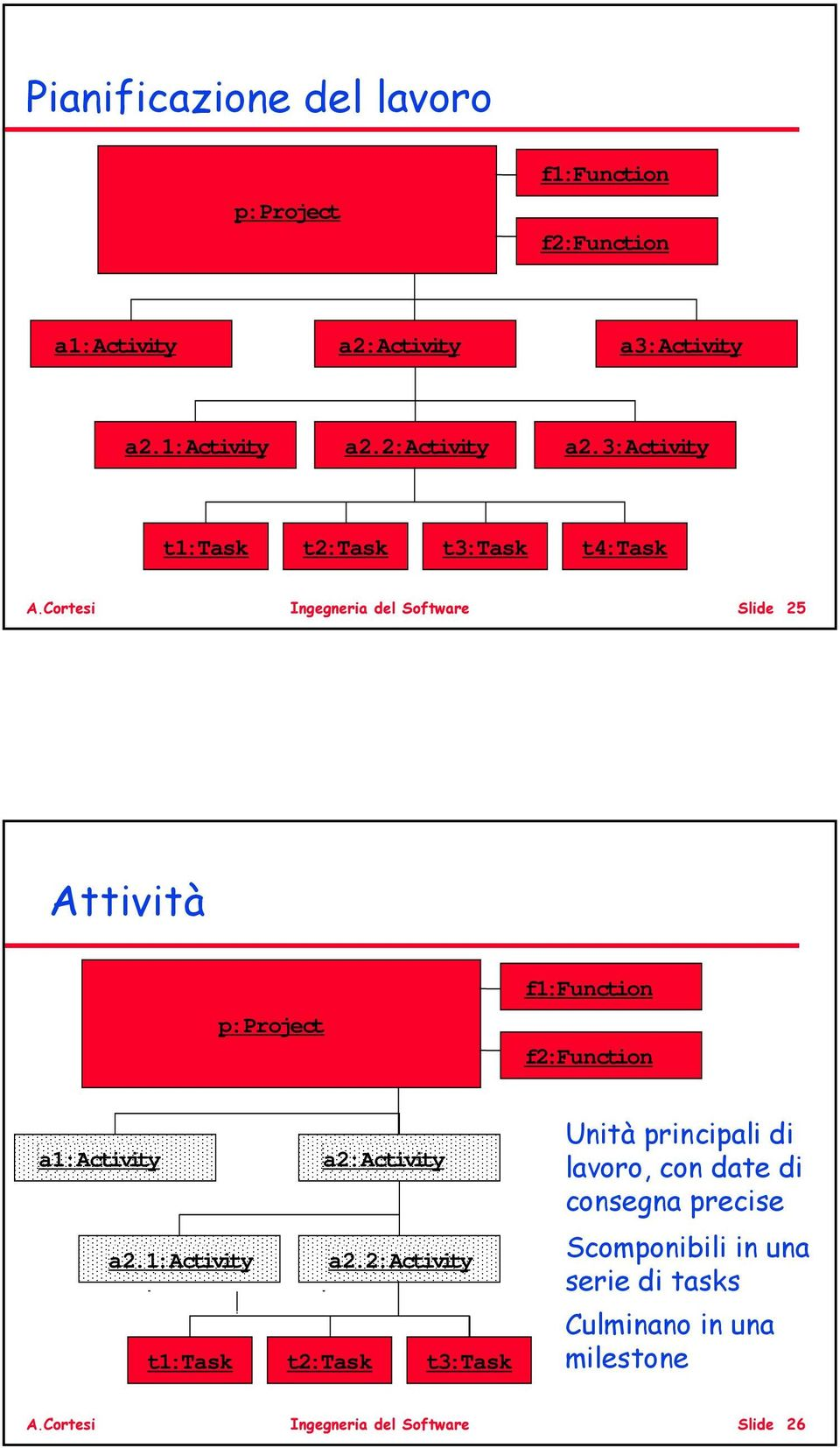 Cortesi Ingegneria del Software Slide 25 Attività p:project f1:function f2:function a1:activity a2:activity a2.