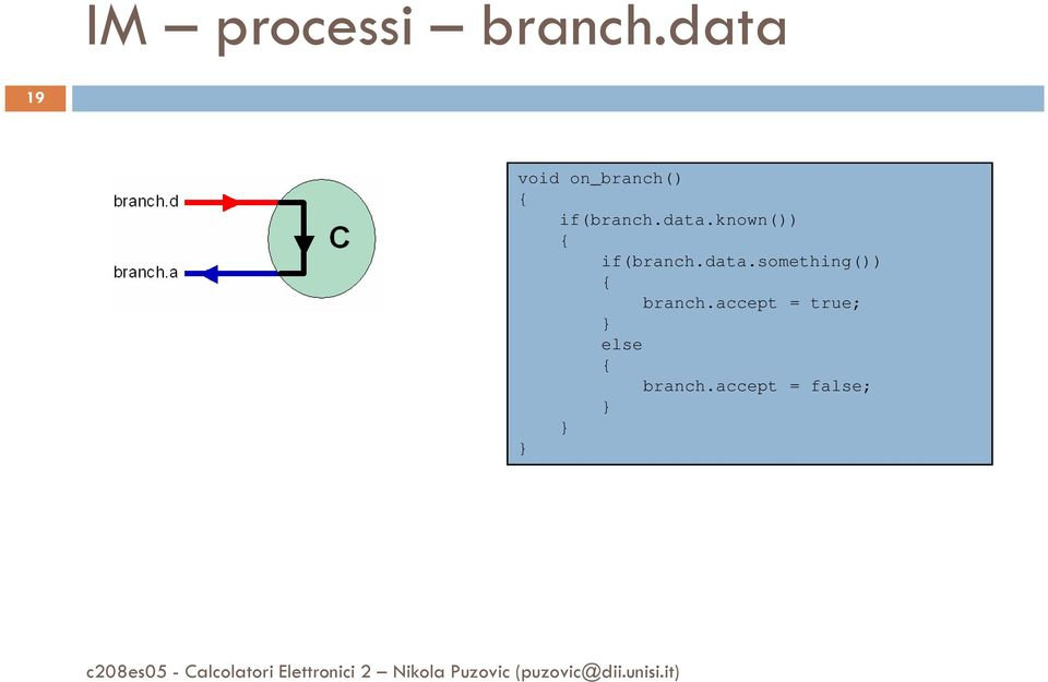 data.known()) { if(branch.data.something()) { branch.