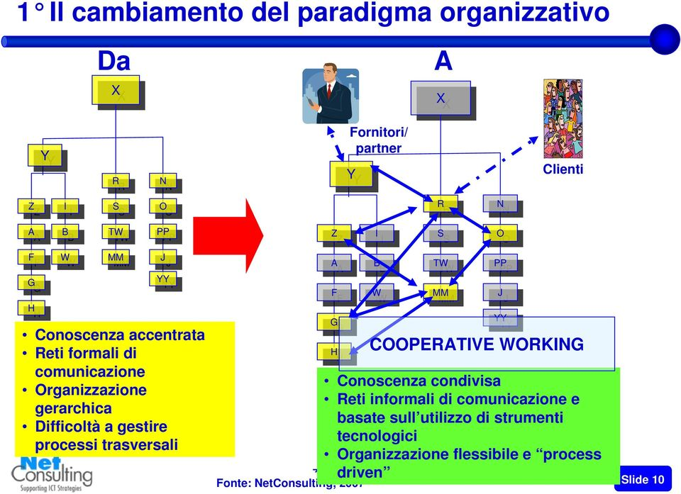 trasversali Z Z A A F F G G H H I I B B W W S S TW TW MM MM Fonte: NetConsulting, 21 aprile 2007 2008 Slide 10 O O PP PP J J YY YY COOPERATIVE