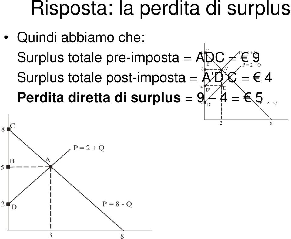 ADC = 9 Surplus totale post-imposta = A D