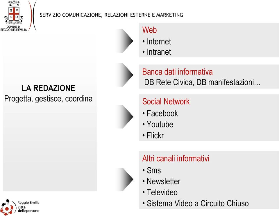 manifestazioni Social Network Facebook Youtube Flickr Altri