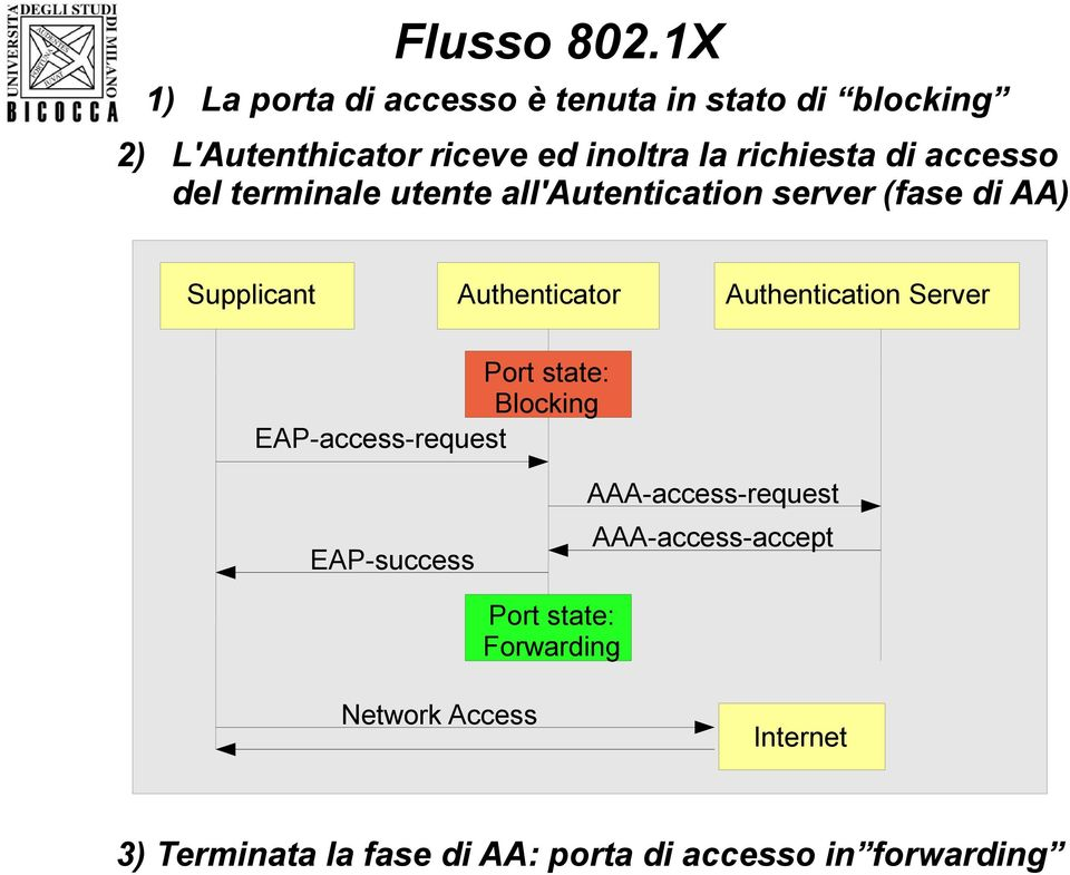 di accesso del terminale utente all'autentication server (fase di AA) Supplicant Authenticator