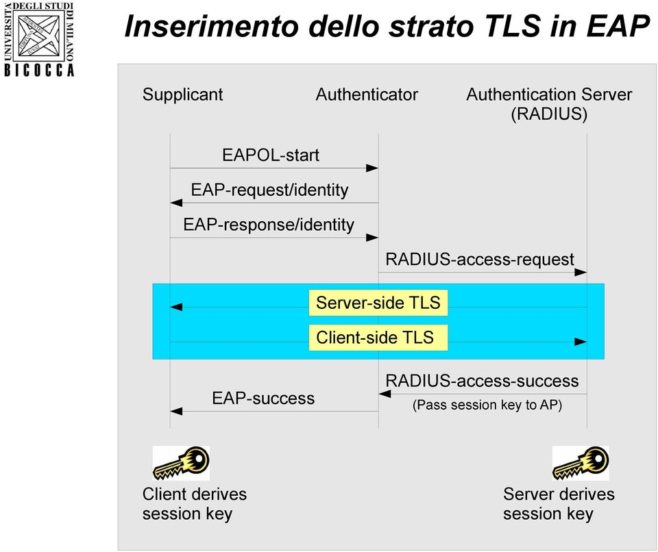 RADIUS-access-request Server-side TLS Client-side TLS EAP-success Client