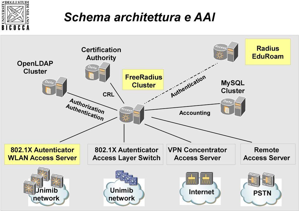 1X Autenticator WLAN Access Server Unimib network on i t a ti c n the u A MySQL Cluster