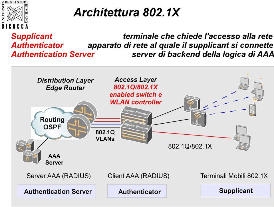 connette Authentication Server server di backend della logica di AAA Distribution Layer Edge Router Routing OSPF