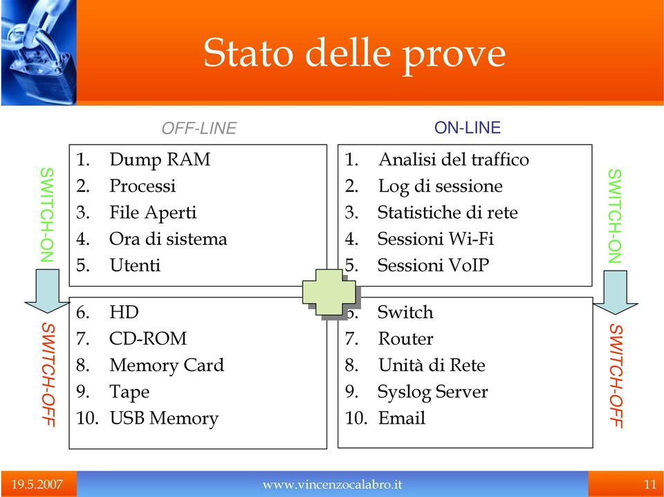 Utenti 6. HD 7. CD-ROM 8. Memory Card 9. Tape 10. USB Memory 2. Log di sessione 3.
