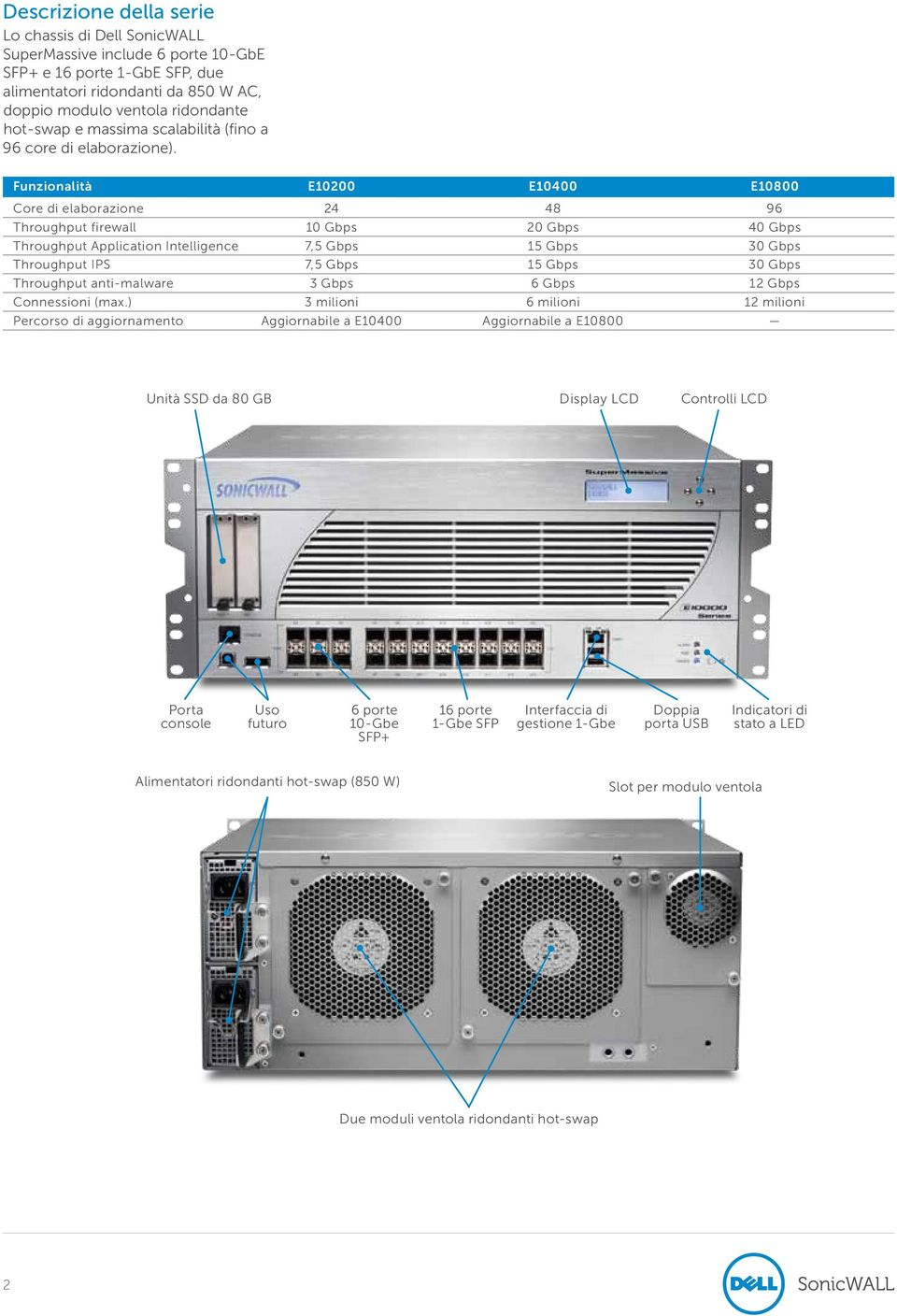 Funzionalità E10200 E10400 E10800 Core di elaborazione 24 48 96 Throughput firewall 10 Gbps 20 Gbps 40 Gbps Throughput Application Intelligence 7,5 Gbps 15 Gbps 30 Gbps Throughput IPS 7,5 Gbps 15
