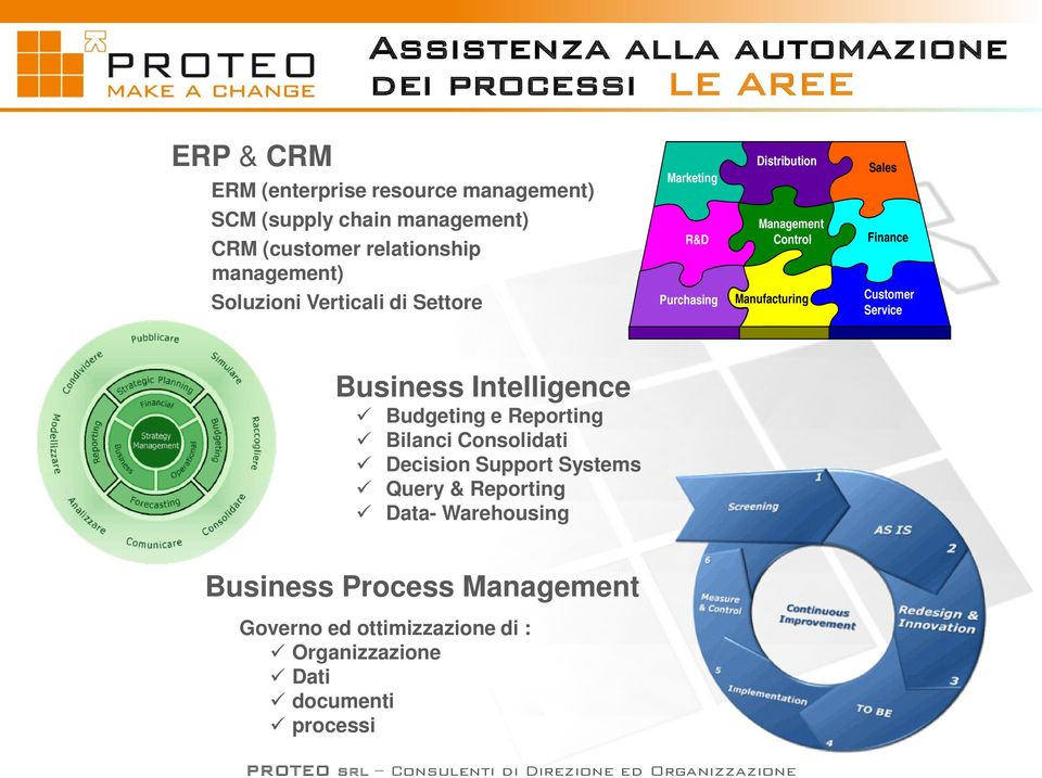 Customer Service Business Intelligence Budgeting e Reporting Bilanci Consolidati Decision Support Systems Query & Reporting Data- Warehousing