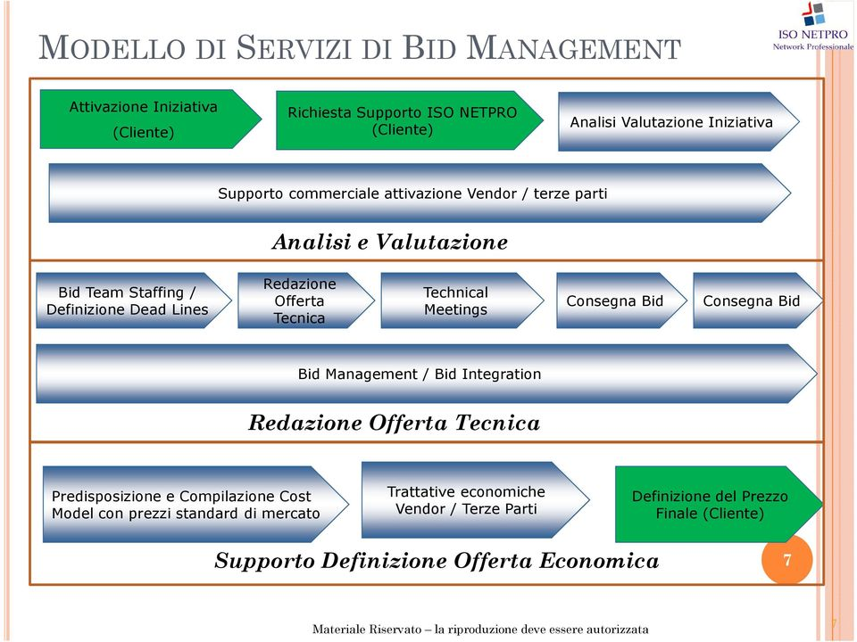 Technical Meetings Consegna Bid Consegna Bid Bid Management / Bid Integration Redazione Offerta Tecnica Predisposizione e Compilazione Cost Model