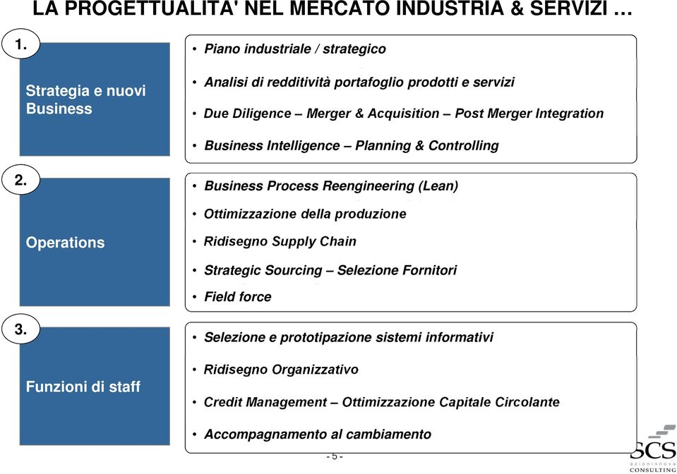 Merger Integration Business Intelligence Planning & Controlling 2.