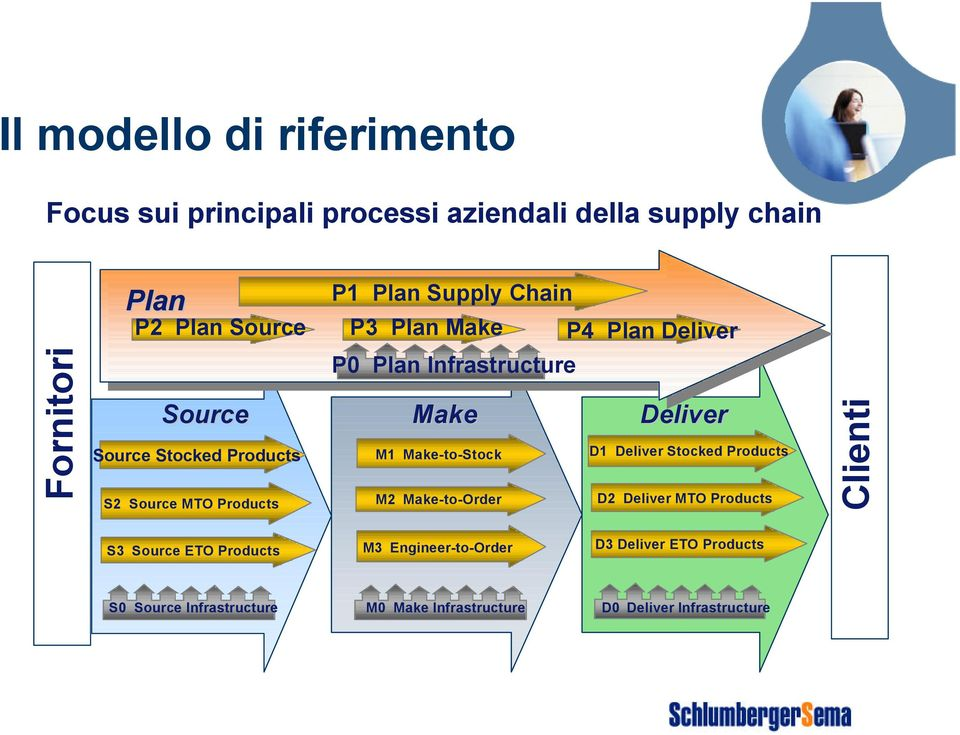 Make M1 Make-to-Stock M2 Make-to-Order Deliver D1 Deliver Stocked Products D2 Deliver MTO Products Clienti S3 Source ETO