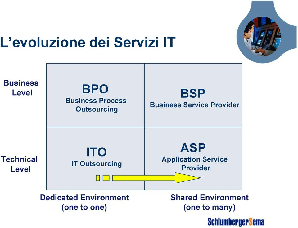 Level ITO IT Outsourcing ASP Application Service Provider