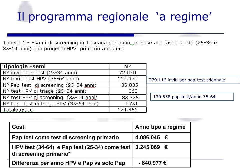 test (34-64) e Pap test (25-34) come test di screening primario* Differenza