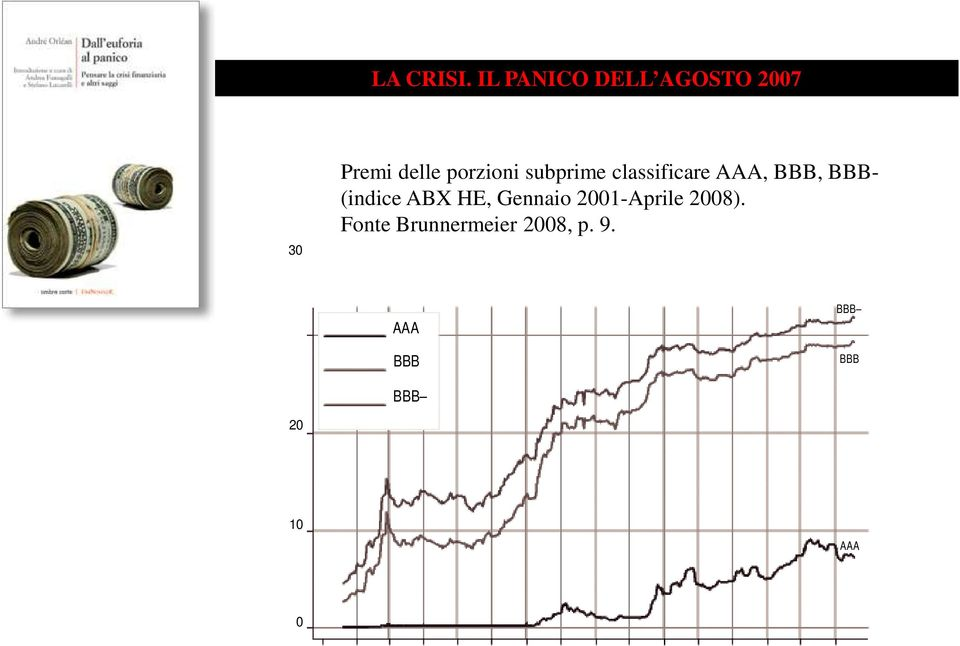 subprime classificare AAA, BBB, BBB- (indice ABX