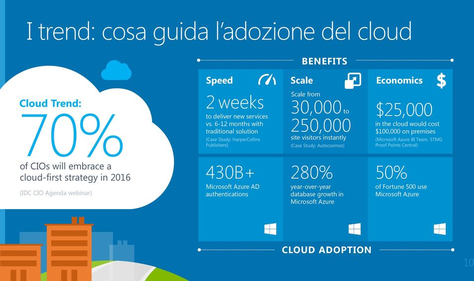 $100,000 on premises of CIOs will embrace a cloud-first strategy in 2016 (IDC CIO Agenda webinar) 430B+ Microsoft Azure AD