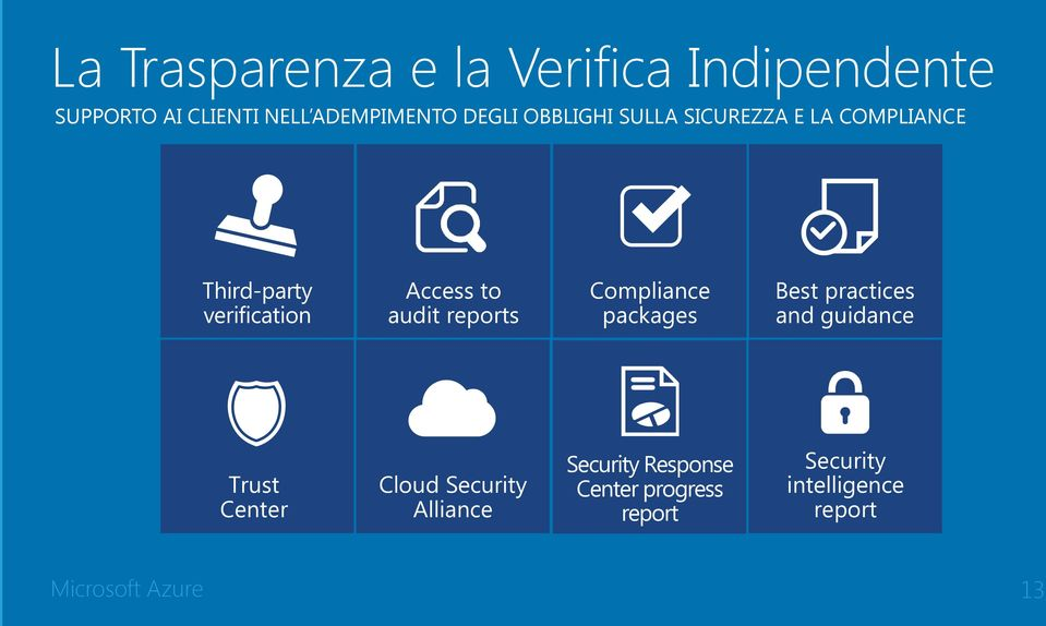 reports Compliance packages Best practices and guidance Trust Center Cloud Security