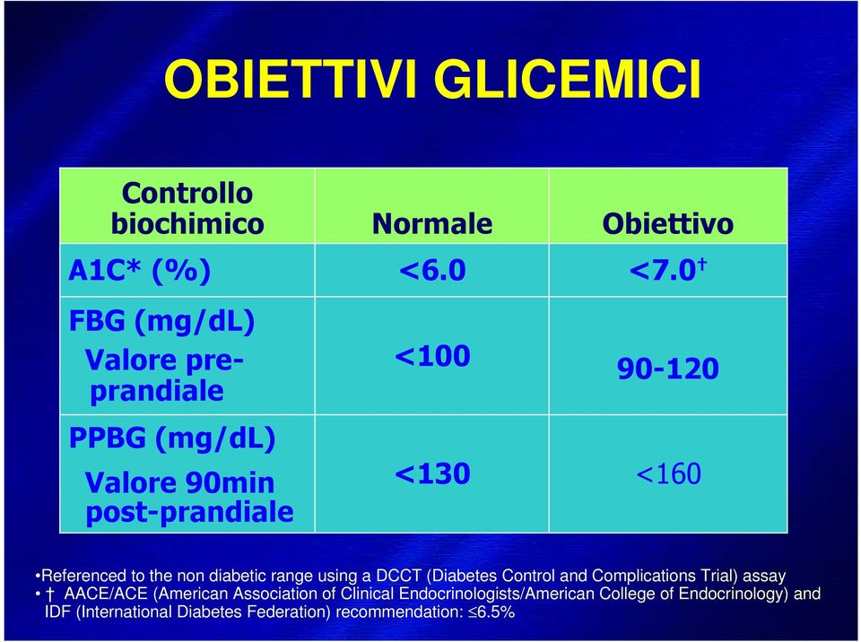 0 90-120 <160 Referenced to the non diabetic range using a DCCT (Diabetes Control and Complications Trial)