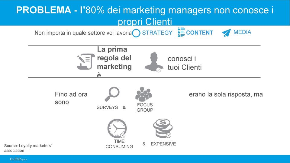 del marketing è conosci i tuoi Clienti Fino ad ora sono SURVEYS & FOCUS GROUP