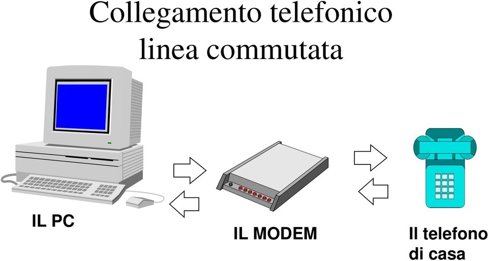 commutata IL PC IL