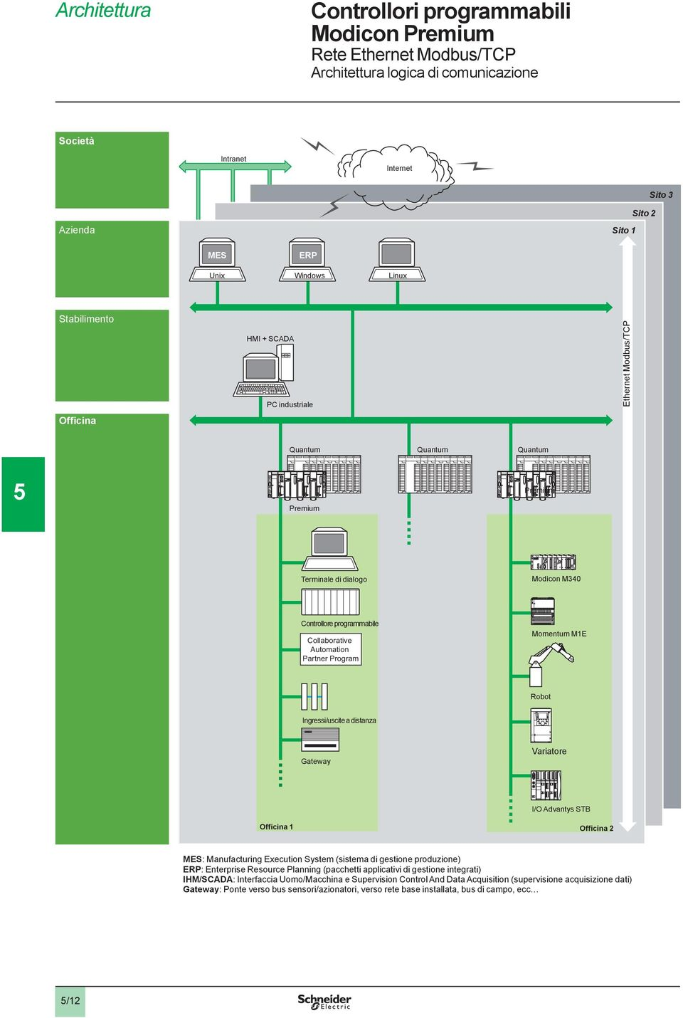 Ingressi/uscite a distanza Gateway Variatore 0 Officina I/O Advantys STB Officina MES: Manufacturing Execution System (sistema di gestione produzione) ERP: Enterprise Resource Planning (pacchetti