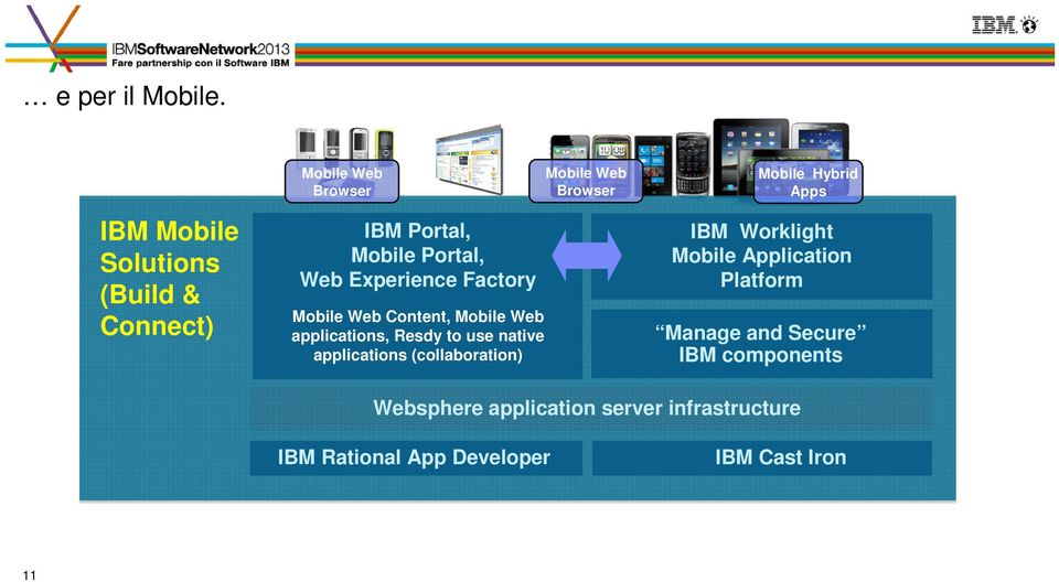 Factory Mobile Web Content, Mobile Web applications, Resdy to use native applications (collaboration)