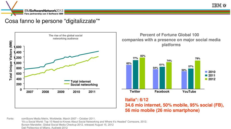 2012 Italia*: 6/12 34.6 mio internet, 50% mobile, 95% social (FB), 56 mio mobile (26 mio smartphone) Fonte: comscore Media Metrix, Worldwide, March 2007 October 2011.