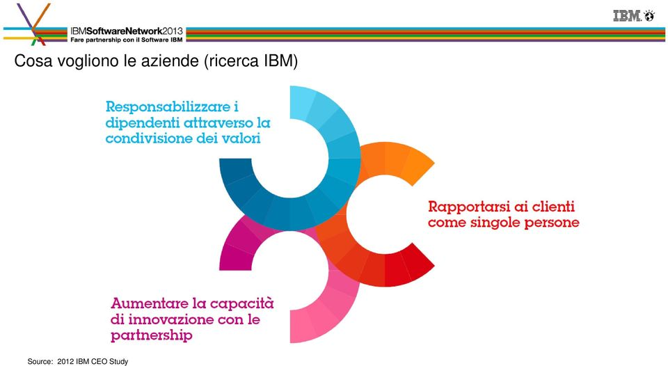 Source: 2012 IBM 2012