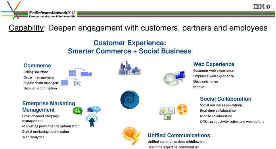 optimization Web analytics Unified Communications Unified communications middleware Real-time expertise communities Web Experience Customer web experience Employee web