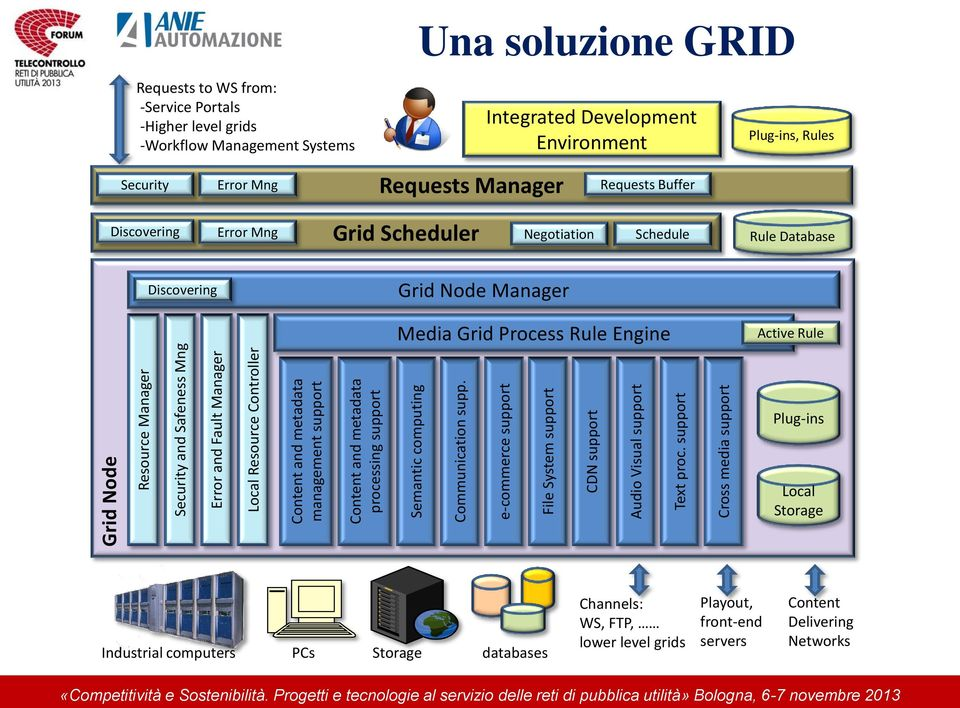 support Cross media support Requests to WS from: -Service Portals -Higher level grids -Workflow Management Systems Una soluzione GRID Integrated Development Environment Plug-ins, Rules Security Error