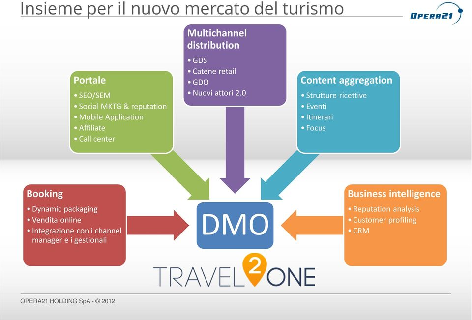 0 Content aggregation Strutture ricettive Eventi Itinerari Focus Booking Dynamic packaging Vendita online