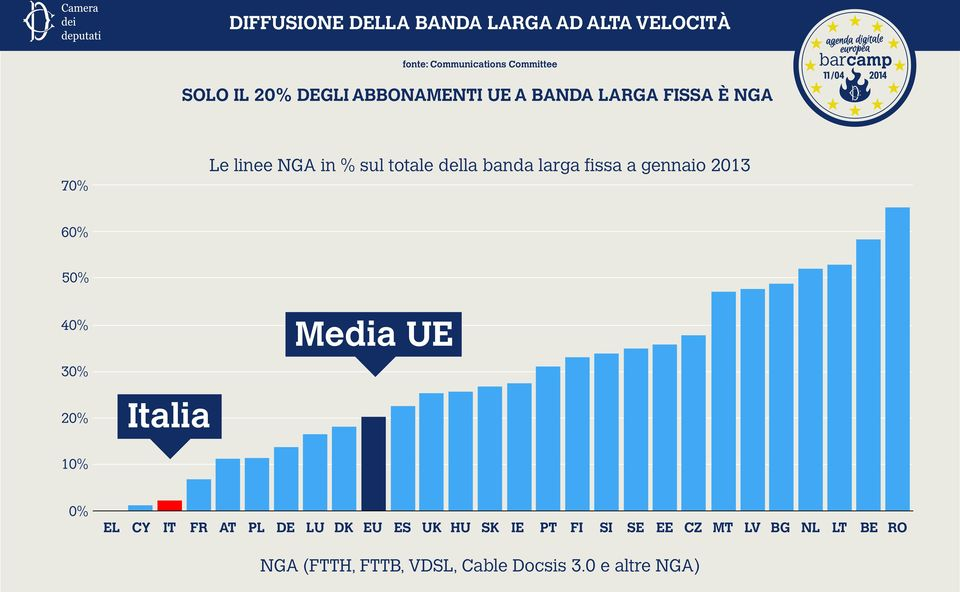 gennaio 2013 70% 60% 50% Media UE 40% 30% 20% Italia 10% 0% EL CY IT FR AT PL DE LU DK EU ES UK