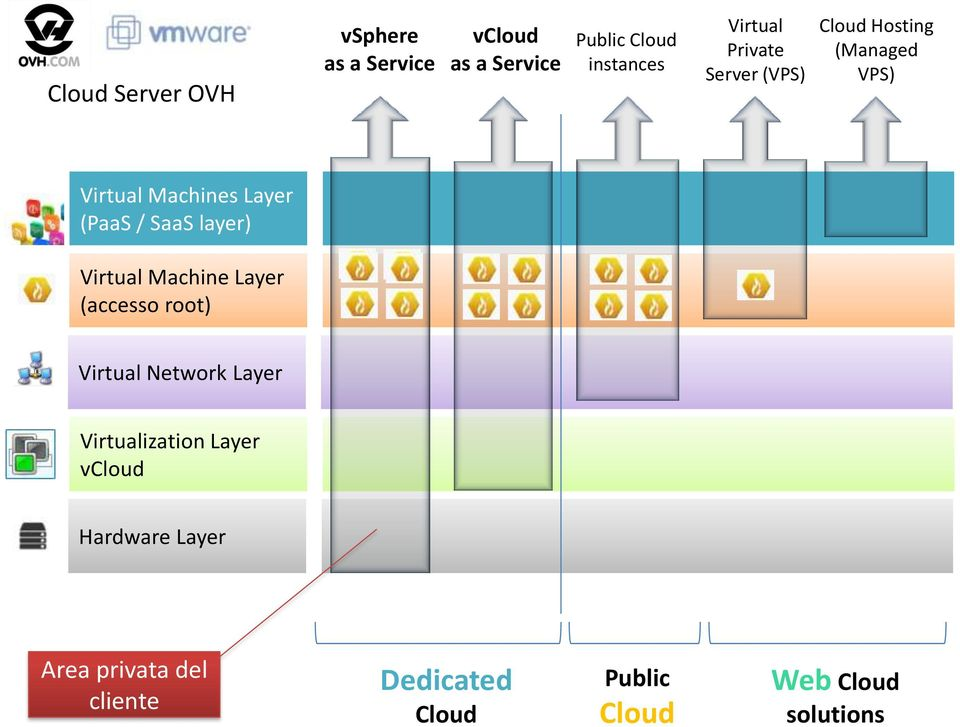 layer) Virtual Machine Layer (accesso root) Virtual Network Layer Virtualization Layer