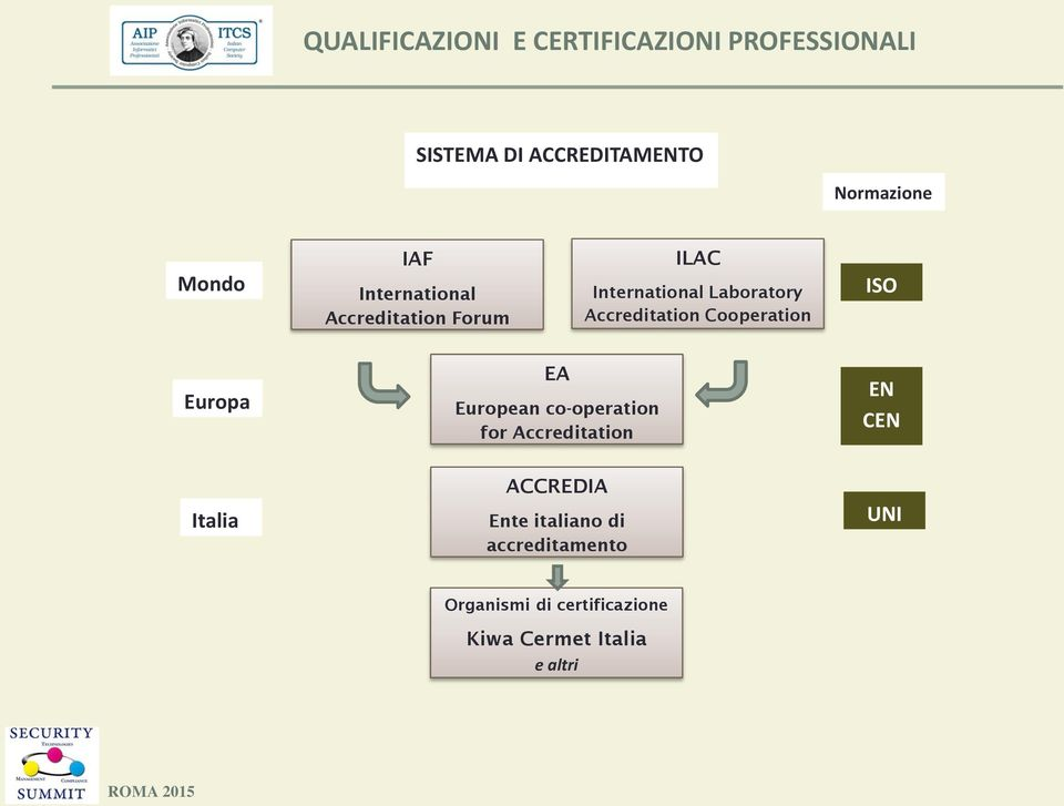 European co-operation for Accreditation EN CEN Italia ACCREDIA Ente